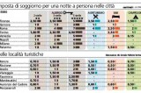 Aumenta la tassa di soggiorno, applicata in 705 comuni italiani