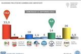 Sondaggi elettorali Piepoli settembre 2015: Pd 33,5%, M5s 26%