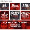 Il tuo 5 x mille ad ActionAid per difendere i diritti fondamentali dell'uomo
