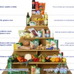 La piramide alimentare nella dieta mediterranea (ladietamediterranea.info)