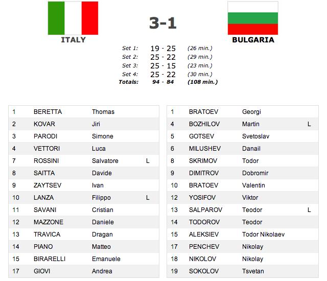 italia-bulgaria score