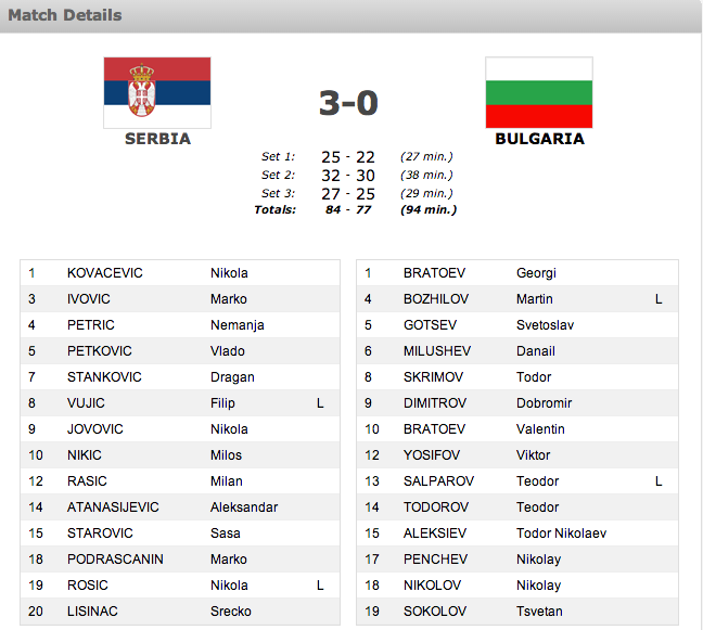 finale europei volley serbia
