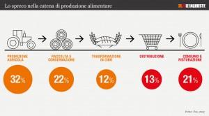 La catena alimentare e gli sprechi di cibo (inchieste.repubblica.it)