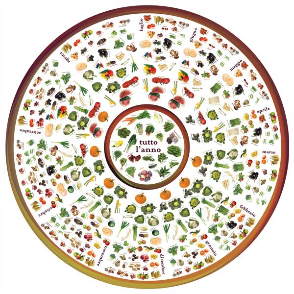 La ruota delle stagioni. Frutta e verdura ogni mese dell'anno (blog.giallozafferano.it)
