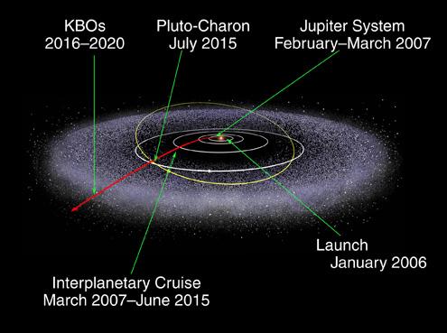 Il percorso di New Horizons (wikimedia.org)