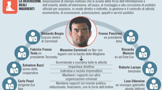 Ruoli e personaggi della maxi inchiesta Mafia Capitale (Fonte foto: www.quotidiano.net)
