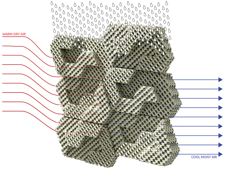 I mattoni climatici funzionano secondo il principio del raffreddamento evaporativo (Fonte foto: www.emergingobjects.com)