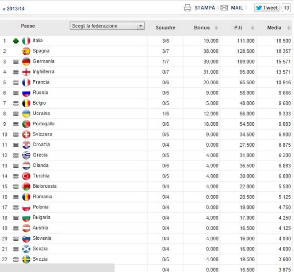 Italia prima nel Ranking Uefa  2014-15 (fonte: blitzquotidiano.it)
