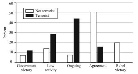 Da The Atlantic. Gli esiti della strategia terroristica secondo lo studio della Fortna