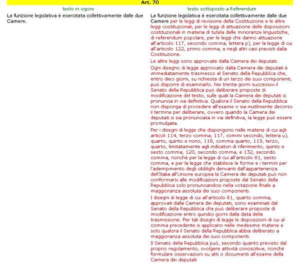 http://www.wakeupnews.eu/wp-content/uploads/2016/07/articolo-70-Costituzione.jpg